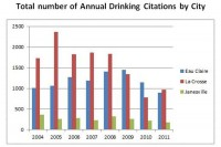 Underage drinking citations chart