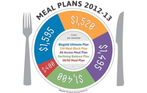 Meal plans expand to ease transition to new Davies