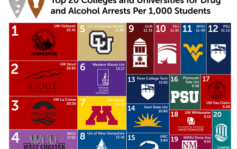 UW-Eau Claire makes list of top alcohol and drug arrests