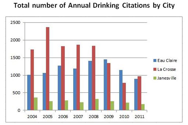 Underage+drinking+citations+chart