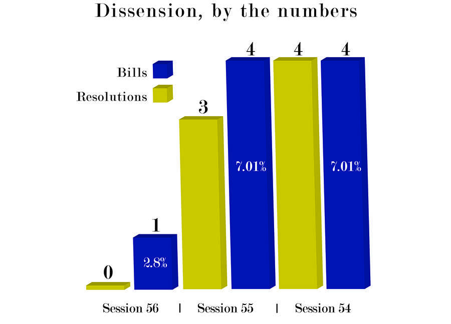 """Some senators and students claim there is less debate on legislation this session than previous ones. But others claim actual debate and contested votes are not common in senate. On bills with recorded vote outcomes, the number of """"contested"""" bills (the winning vote to be less than or equal to 80 percent), the current session and two more are shown. Percentages represent the portion of contested bills of all bills voted on. Data for 56th session is incomplete since they are still actively voting on legislation until after the spring elections."""
