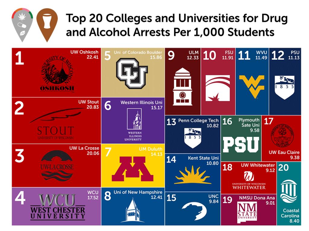 University Of Eau Claire >> Uw Eau Claire Makes List Of Top Alcohol And Drug Arrests The Spectator