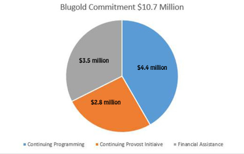 Blugold Commitment stuck in limbo by tuition freeze