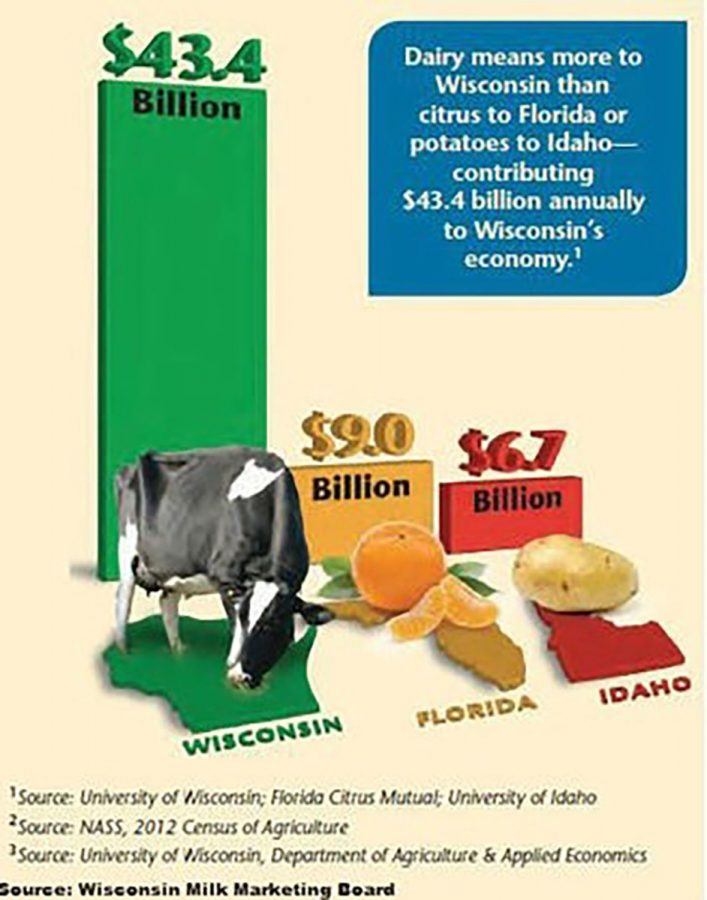 Wisconsin's dairy industry makes more than Florida's orange industry and Idaho's potato industry combined.