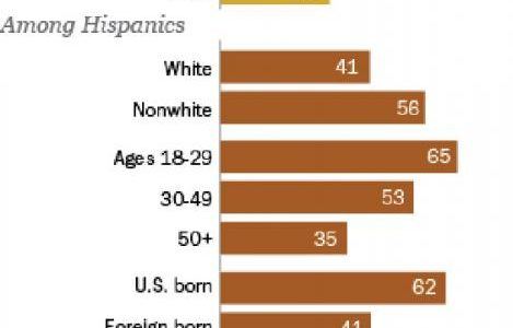 52% of Hispanics say they have been regularly or occasionally discriminated against. Meanwhile the U.S. government continues to ignore the effect its own actions have had in bringing the immigration of Latin American immigrants about.