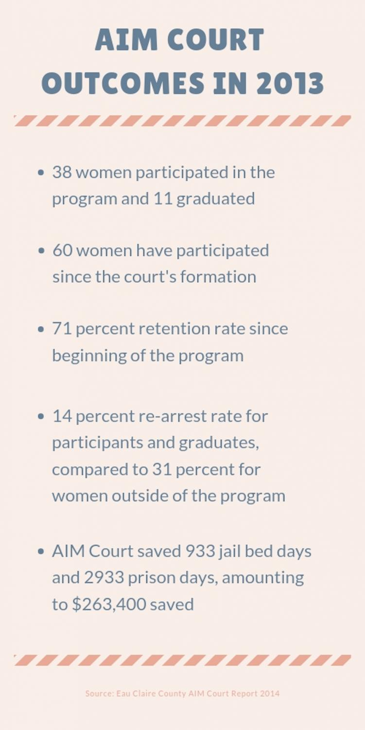 Alternatives to Incarcerating Mothers Court (AIM Court) is a branch of the treatment court system under Eau Claire County jurisdiction. Its goals are to help women who struggle with addiction.