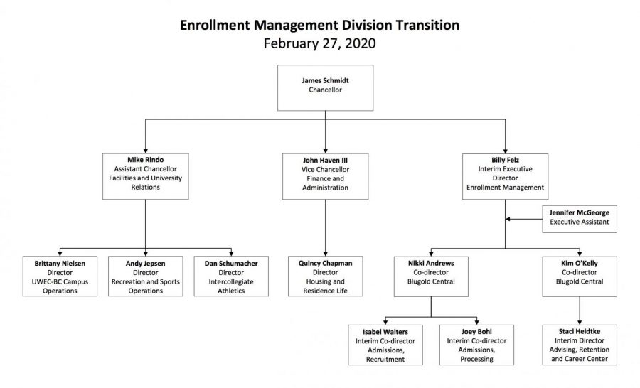 Enrollement Management Division Transition flow chart.