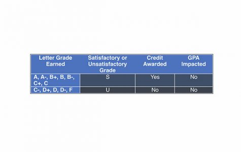 The letter earned grade will depend on whether a student can receive a Satisfactory or Unsatisfactory grade. Letters A through C will receive a U and awarded credit, whereas letters C- through F will receive a U and no credit.